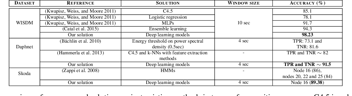 Figure 2 for Deep Activity Recognition Models with Triaxial Accelerometers