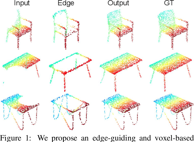 Figure 1 for Voxel-based Network for Shape Completion by Leveraging Edge Generation