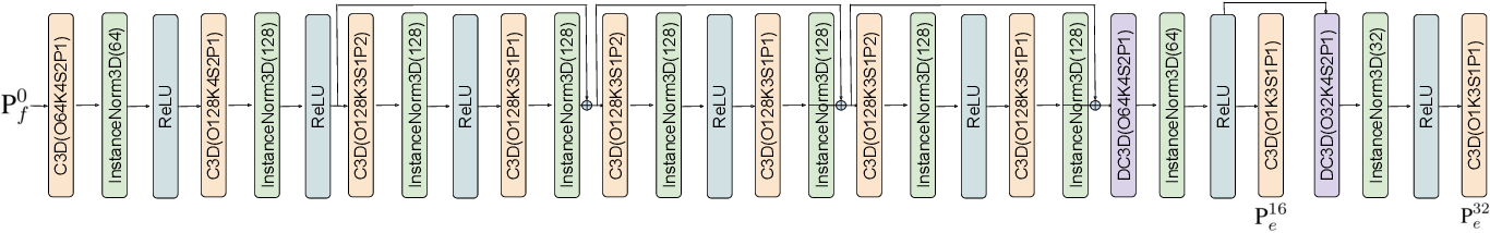 Figure 4 for Voxel-based Network for Shape Completion by Leveraging Edge Generation