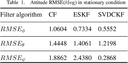Figure 2 for An Intelligent Quaternion SVDCKF AHRS Estimation with Variable Adaptive Methods in Complex Conditions