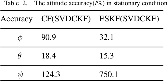 Figure 3 for An Intelligent Quaternion SVDCKF AHRS Estimation with Variable Adaptive Methods in Complex Conditions