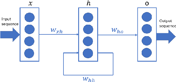 Figure 1 for A Taxonomy for Neural Memory Networks
