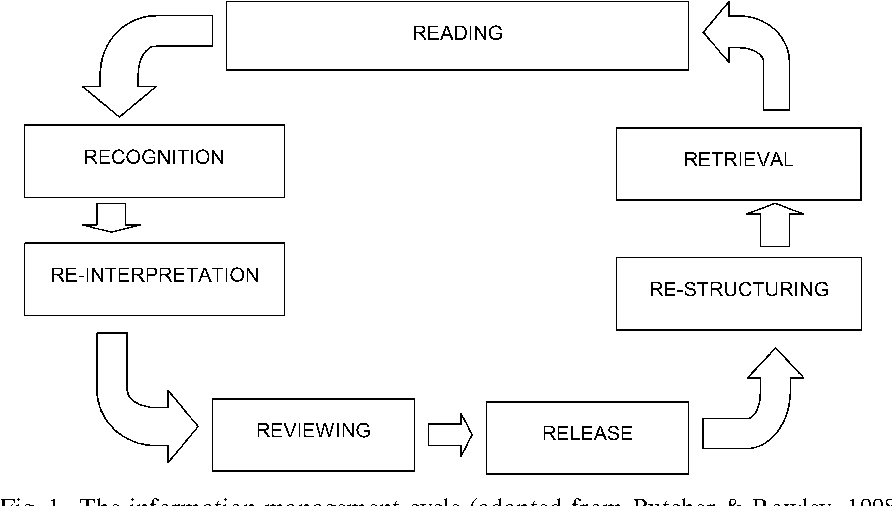 Fig. 1. The information management cycle (adapted from Butcher & Rowley, 1998).