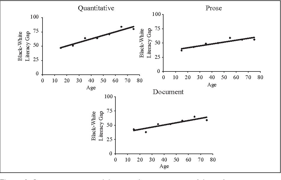 Quantitative, prose, and document literacy estimates of the performance gap  between