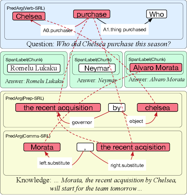 Figure 1 for Question Answering as Global Reasoning over Semantic Abstractions