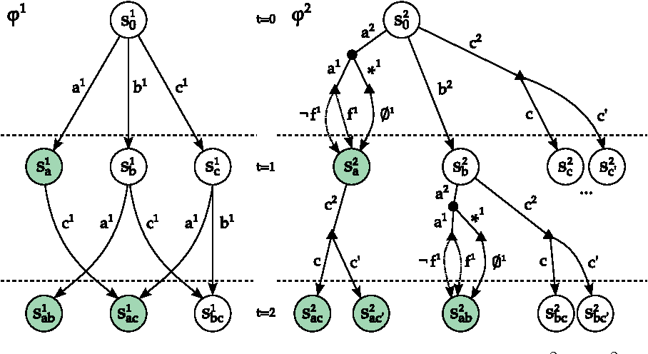 Figure 2 for Solving Transition-Independent Multi-agent MDPs with Sparse Interactions (Extended version)