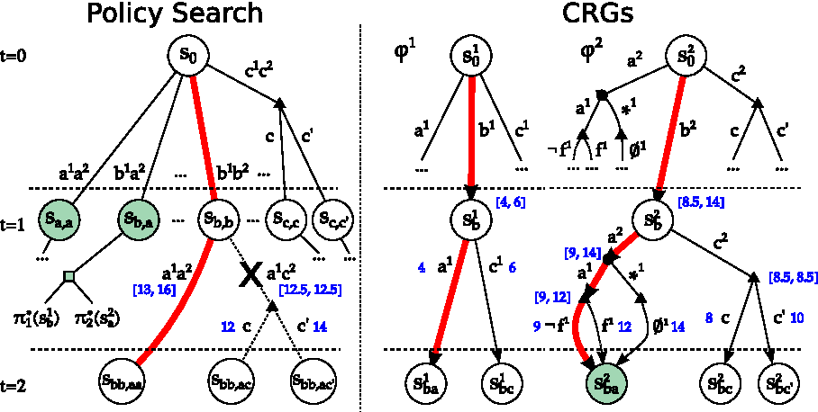 Figure 3 for Solving Transition-Independent Multi-agent MDPs with Sparse Interactions (Extended version)
