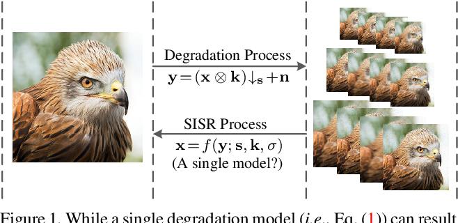 Figure 1 for Deep Unfolding Network for Image Super-Resolution