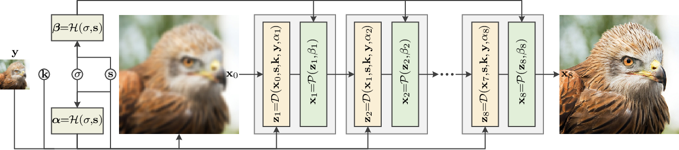 Figure 4 for Deep Unfolding Network for Image Super-Resolution