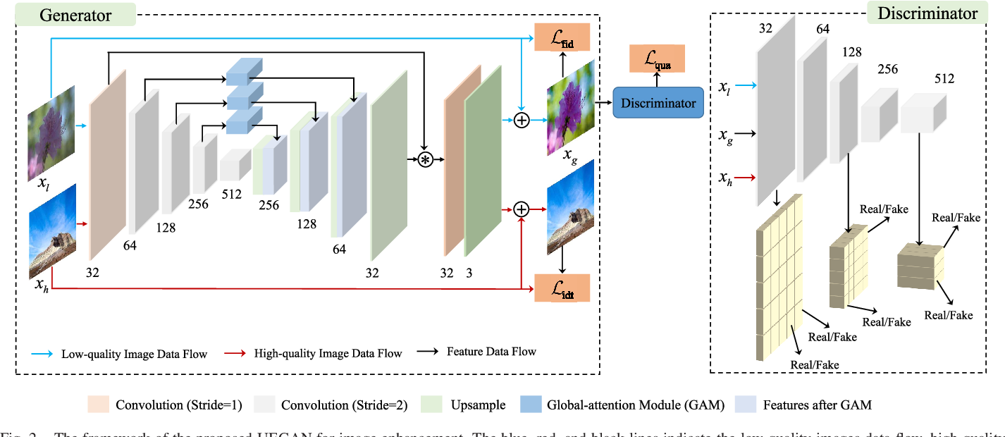 Figure 4 for Towards Unsupervised Deep Image Enhancement with Generative Adversarial Network