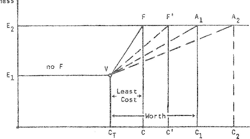 Figure 11o Selection Of Least Cost Alternative