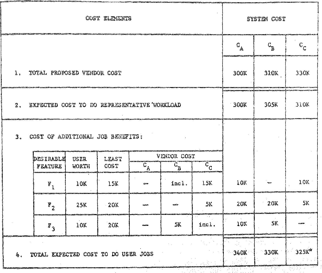 Figure 13. Evaluator rs Worksheet