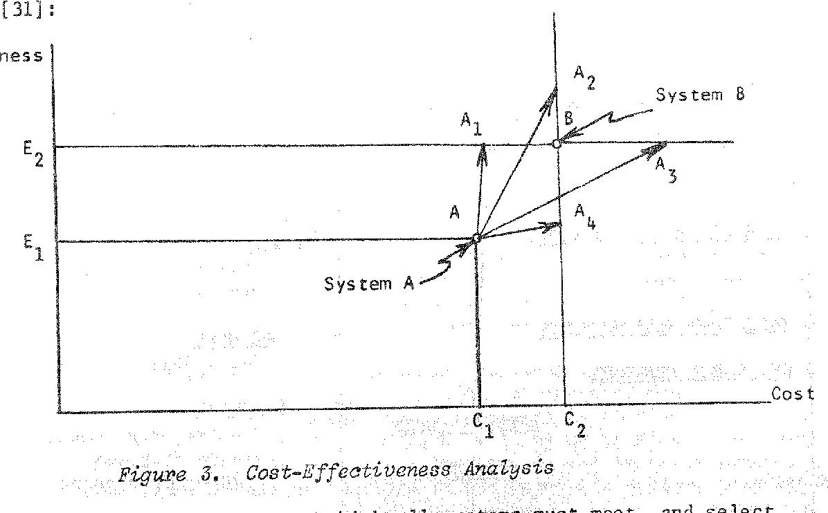 Figure 3, Cost-Effectiveness Analysis