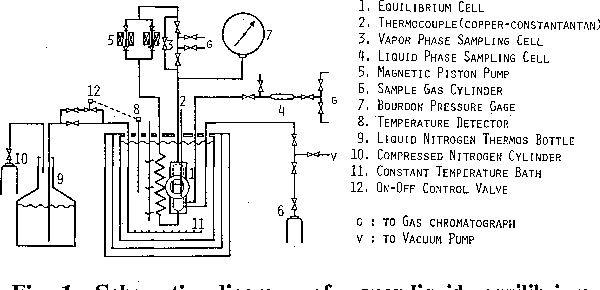 Figure 1 from BINARY VAPOR-LIQUID EQUILIBRIA OF CARBON DIOXIDE-LIGHT on a schematic drawing, circuit diagram, simple schematic diagram, layout diagram, a schematic circuit, as is to be diagram, ic schematic diagram, ups battery diagram, template diagram,