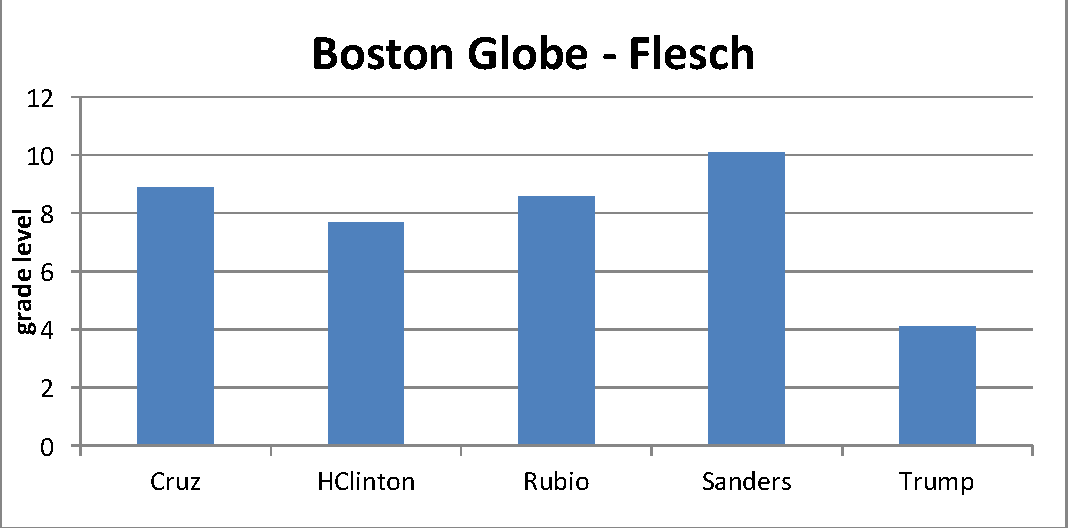 Figure 2 for A Readability Analysis of Campaign Speeches from the 2016 US Presidential Campaign