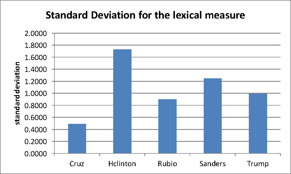 Figure 3 for A Readability Analysis of Campaign Speeches from the 2016 US Presidential Campaign