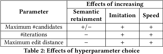 Figure 4 for Effective writing style imitation via combinatorial paraphrasing