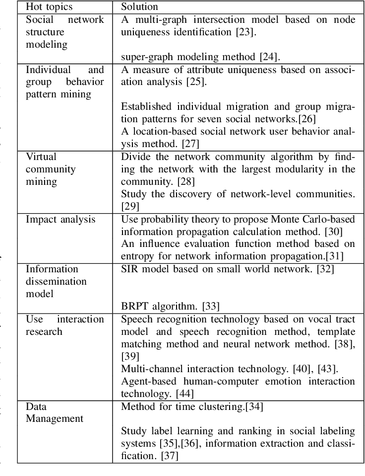 Figure 4 for A Survey of Hybrid Human-Artificial Intelligence for Social Computing