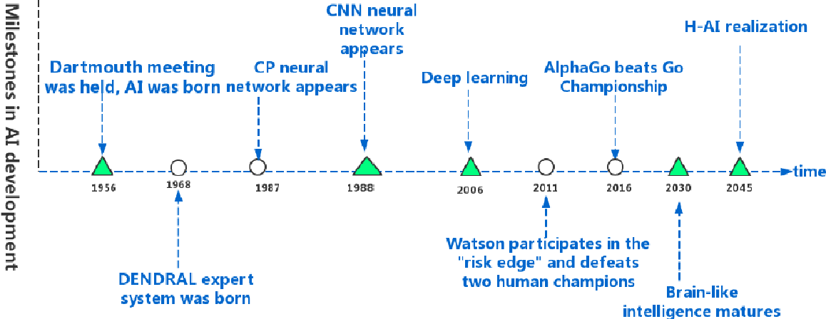 Figure 1 for A Survey of Hybrid Human-Artificial Intelligence for Social Computing