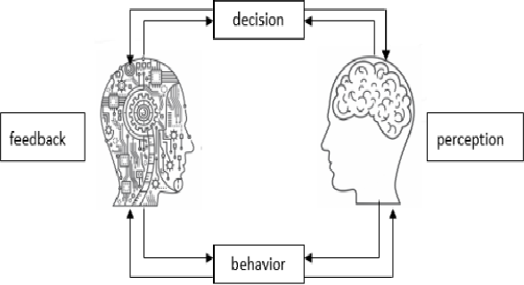 Figure 2 for A Survey of Hybrid Human-Artificial Intelligence for Social Computing