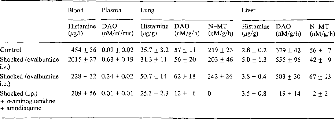 Table 1 Blood and tissue diamine oxidase activity in shock. Brief Papers