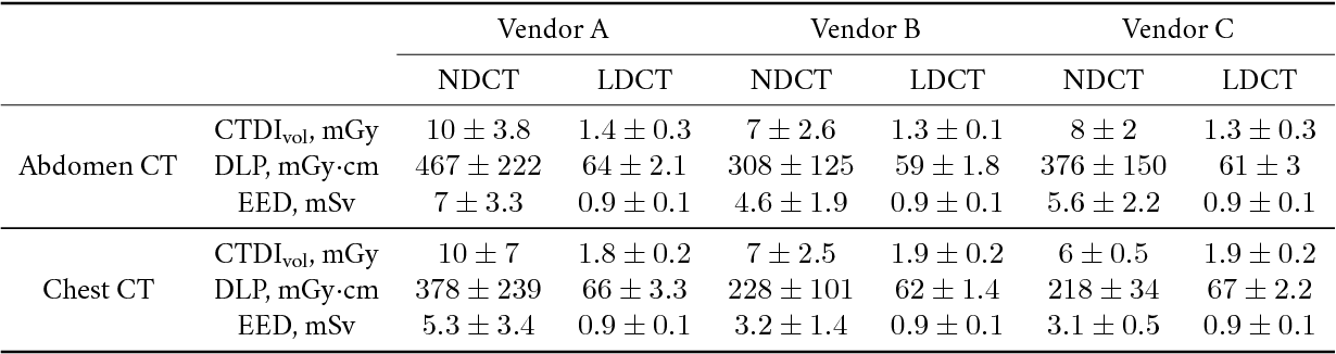 Figure 2 for Can Deep Learning Outperform Modern Commercial CT Image Reconstruction Methods?