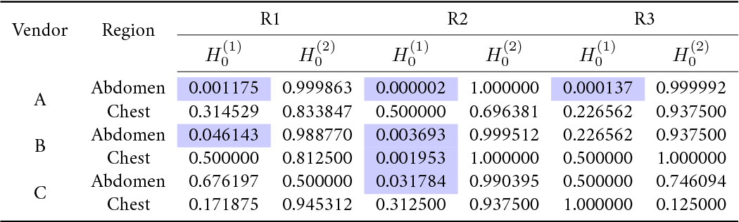 Figure 4 for Can Deep Learning Outperform Modern Commercial CT Image Reconstruction Methods?