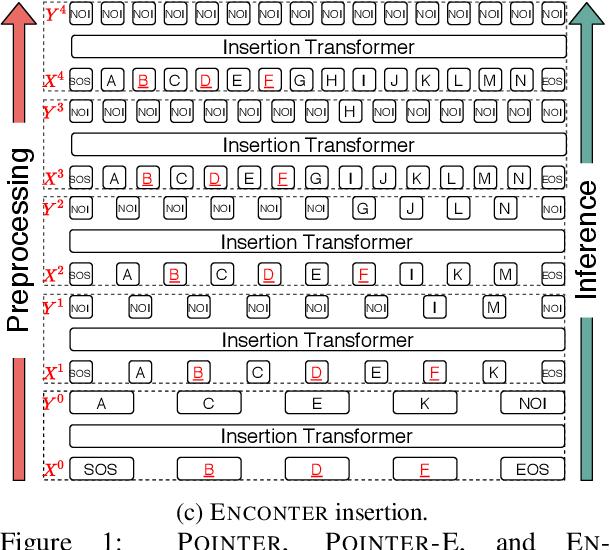Figure 1 for ENCONTER: Entity Constrained Progressive Sequence Generation via Insertion-based Transformer