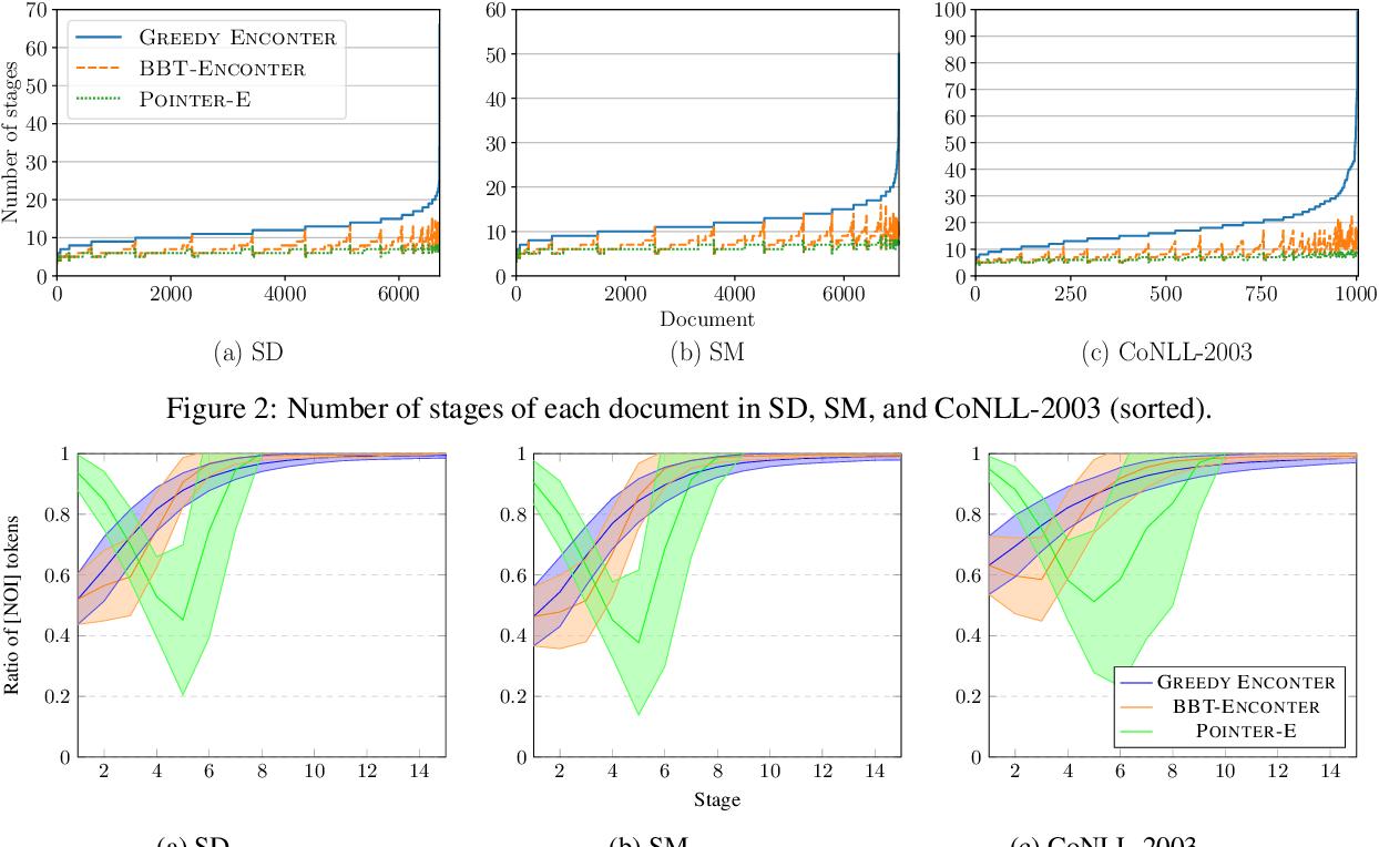 Figure 3 for ENCONTER: Entity Constrained Progressive Sequence Generation via Insertion-based Transformer