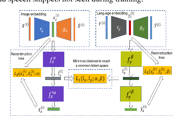 Figure 1 for Conditional generation of multi-modal data using constrained embedding space mapping