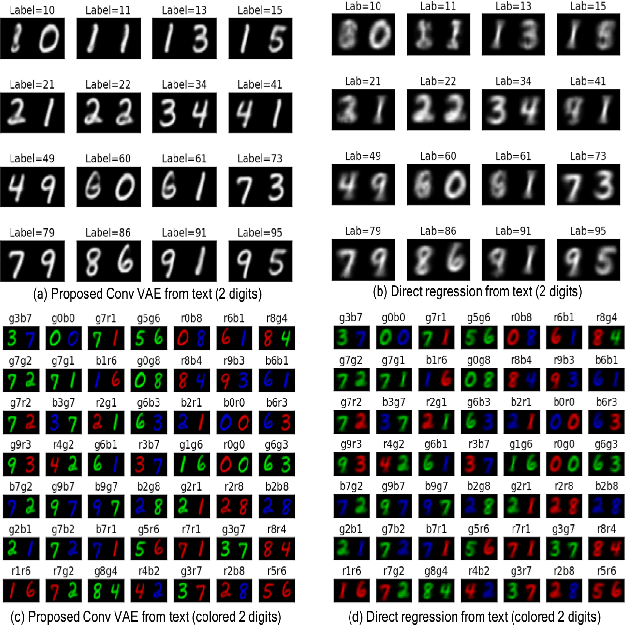 Figure 3 for Conditional generation of multi-modal data using constrained embedding space mapping