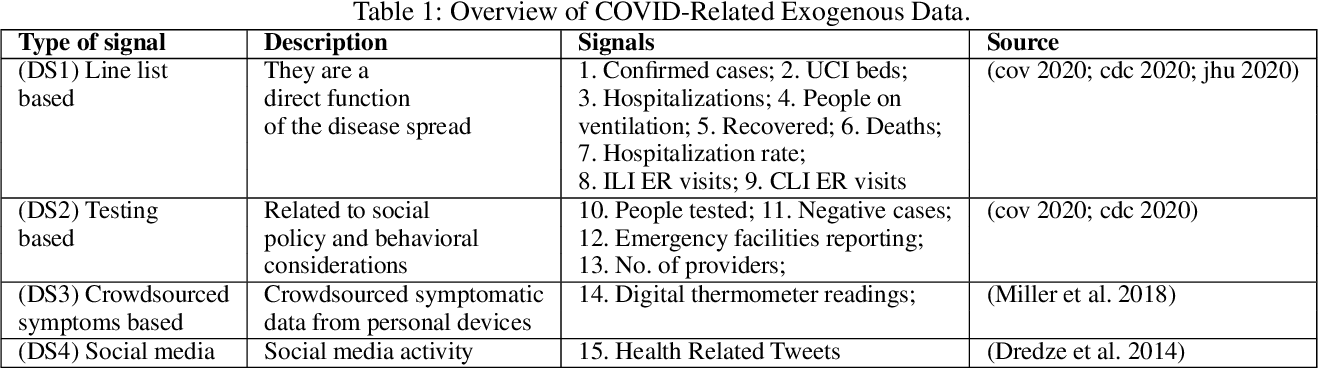 Figure 2 for Steering a Historical Disease Forecasting Model Under a Pandemic: Case of Flu and COVID-19