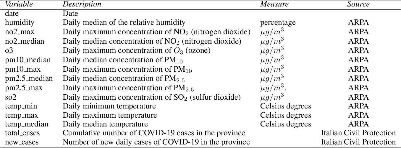 Figure 2 for The Effects of Air Quality on the Spread of the COVID-19. An Artificial Intelligence Approach