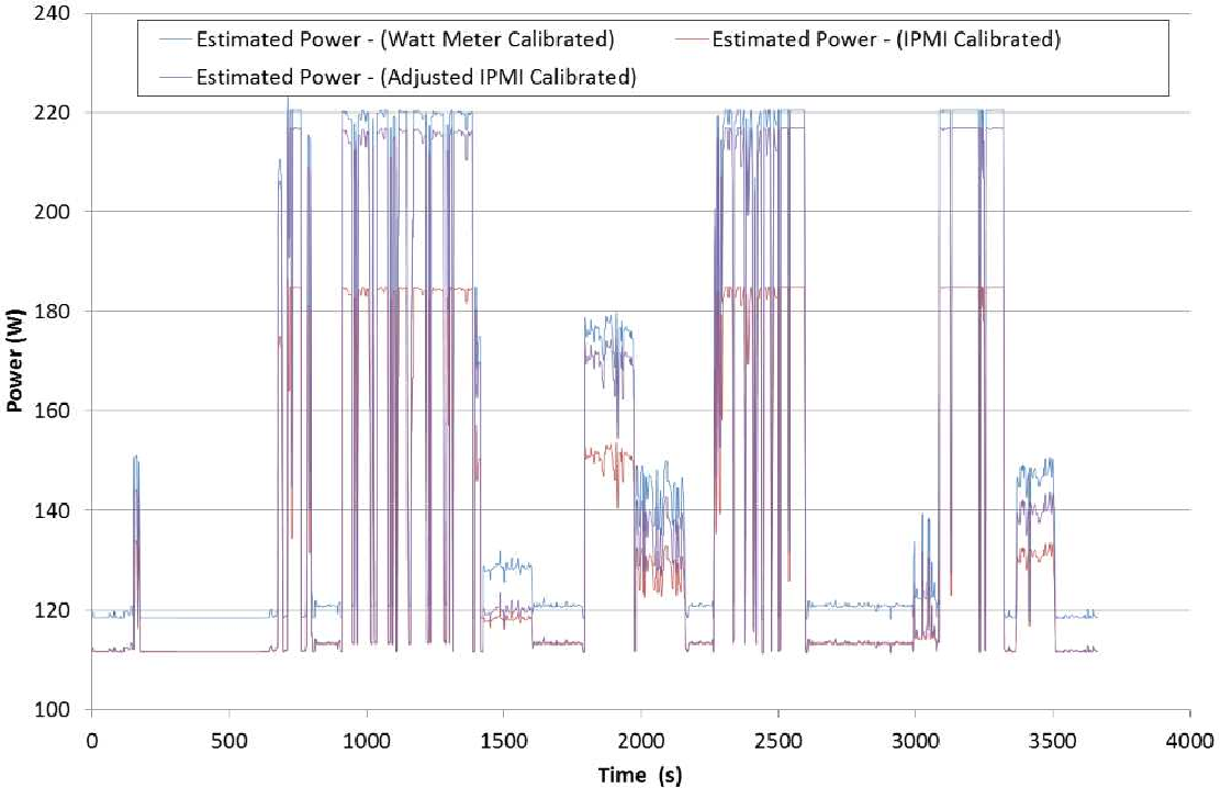 Accuracy of Energy Model Calibration with IPMI - Semantic