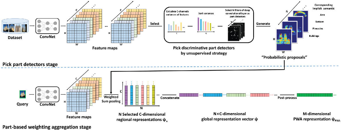 Figure 3 for Unsupervised Part-based Weighting Aggregation of Deep Convolutional Features for Image Retrieval