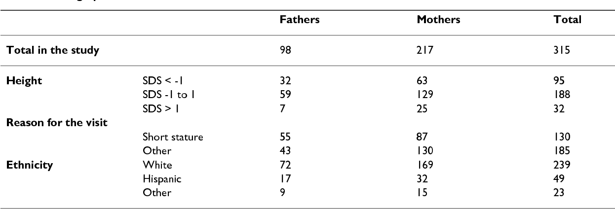 Accuracy of self-reported height measurements in parents and its