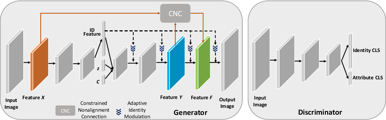 Figure 1 for Fine-grained Image-to-Image Transformation towards Visual Recognition