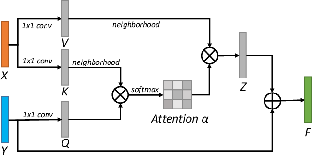 Figure 3 for Fine-grained Image-to-Image Transformation towards Visual Recognition