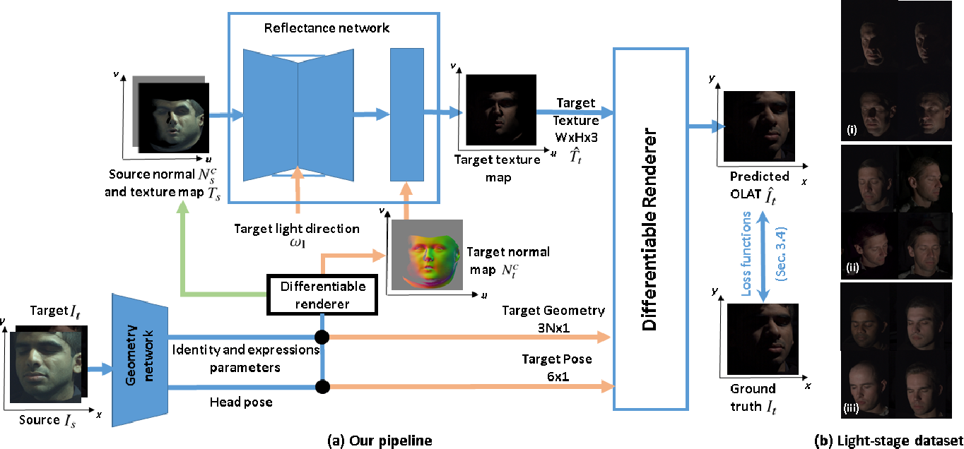 Figure 1 for Monocular Reconstruction of Neural Face Reflectance Fields