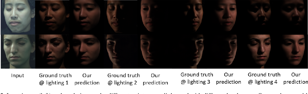 Figure 3 for Monocular Reconstruction of Neural Face Reflectance Fields