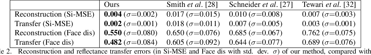 Figure 4 for Monocular Reconstruction of Neural Face Reflectance Fields