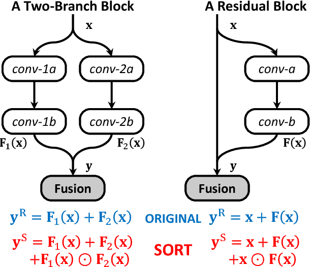 Figure 1 for SORT: Second-Order Response Transform for Visual Recognition
