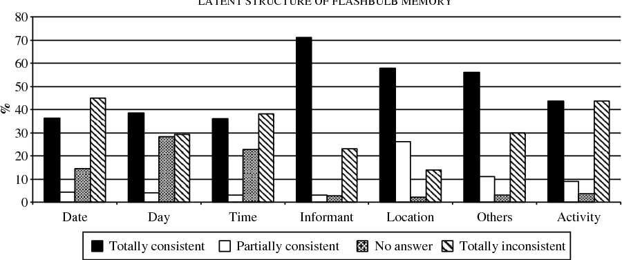 Type or dimension? A taxometric investigation of flashbulb