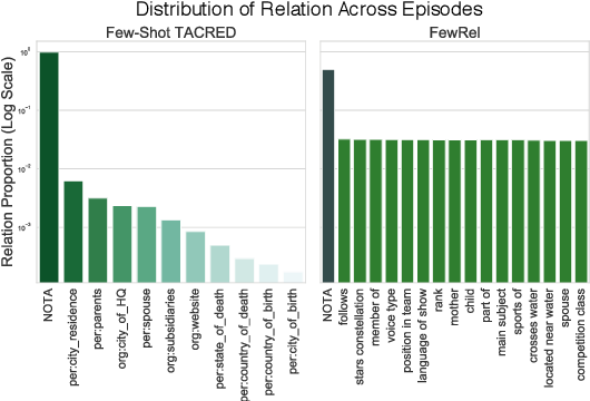 Figure 1 for Revisiting Few-shot Relation Classification: Evaluation Data and Classification Schemes