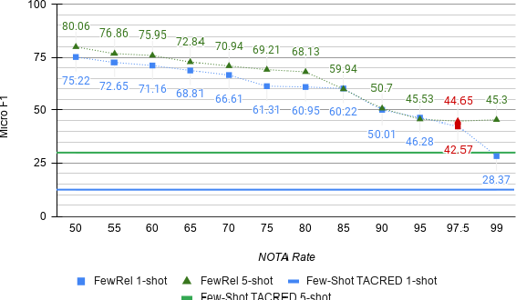 Figure 3 for Revisiting Few-shot Relation Classification: Evaluation Data and Classification Schemes