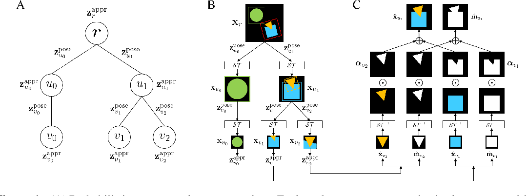 Figure 1 for Generative Hierarchical Models for Parts, Objects, and Scenes