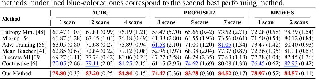 Figure 3 for Self-Paced Contrastive Learning for Semi-supervised Medical Image Segmentation with Meta-labels