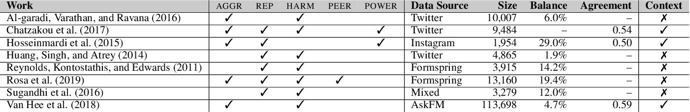 Figure 1 for Aggressive, Repetitive, Intentional, Visible, and Imbalanced: Refining Representations for Cyberbullying Classification