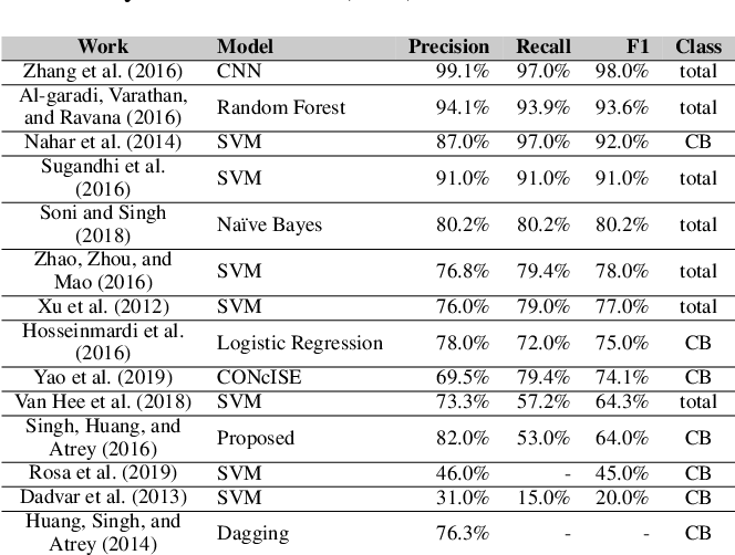Figure 3 for Aggressive, Repetitive, Intentional, Visible, and Imbalanced: Refining Representations for Cyberbullying Classification