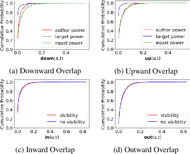 Figure 4 for Aggressive, Repetitive, Intentional, Visible, and Imbalanced: Refining Representations for Cyberbullying Classification